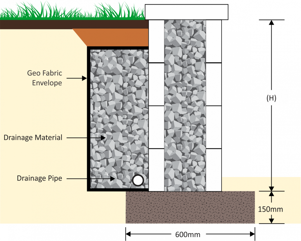 How To Do Retaining Wall Drainage Like A Pro - The Gap